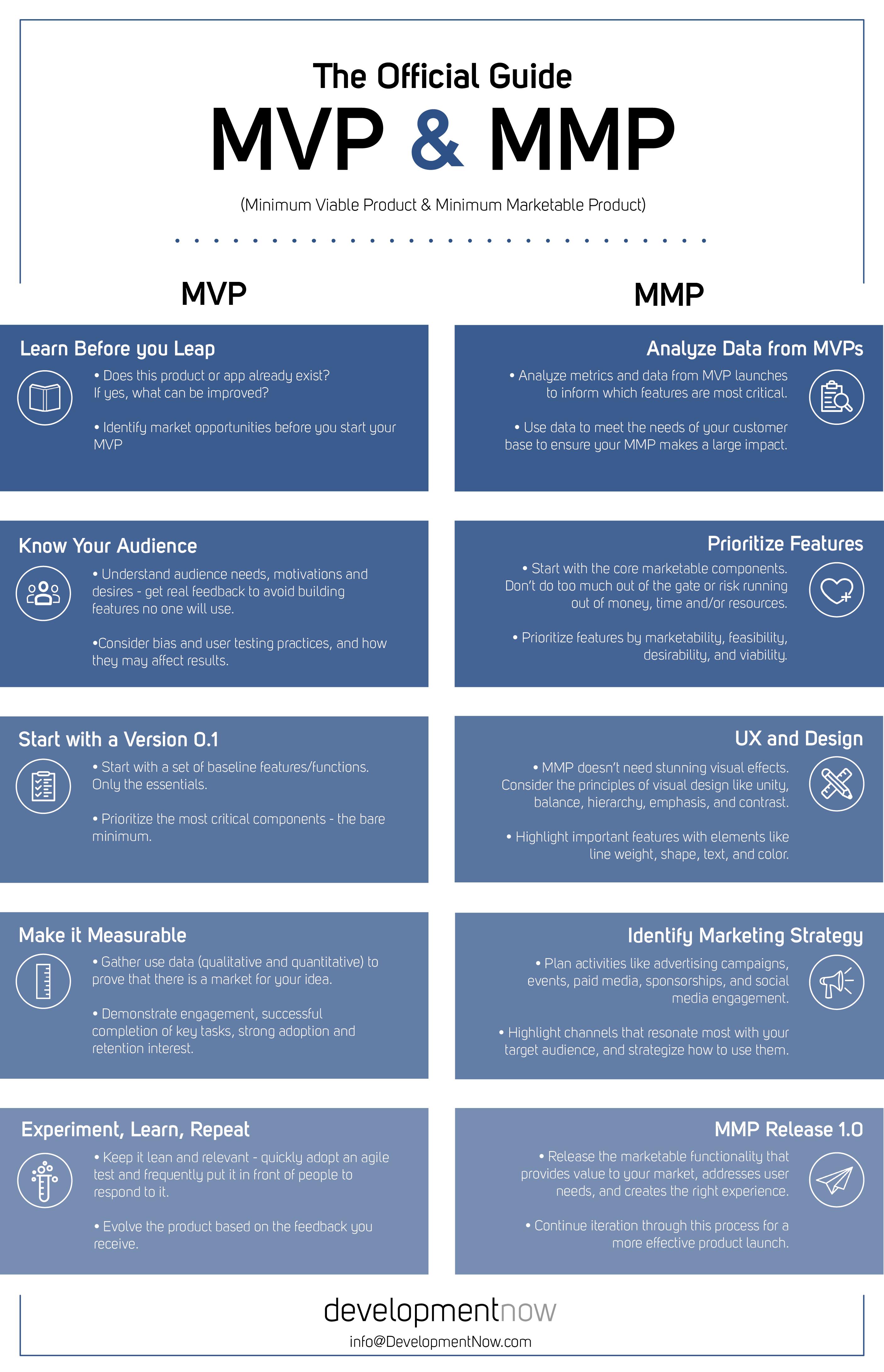 MVP vs. MMP Infographic